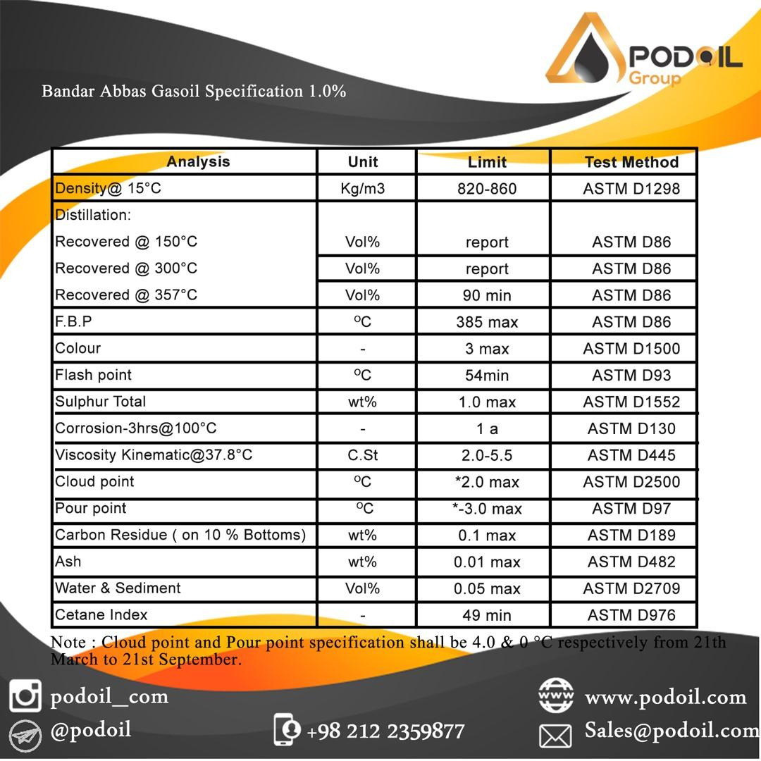 GASOIL BandarAbbas 1.0%